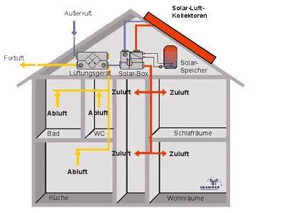 l ftungsanlage wohnhaus klimaanlage und heizung zu hause. Black Bedroom Furniture Sets. Home Design Ideas